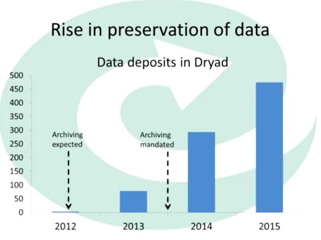 BES_data_preservation